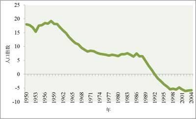 ベラルーシ共和国人口指数、1950-2004のJPG